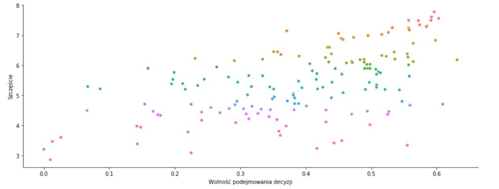 wykres relacji zmiennych,w Seaborn