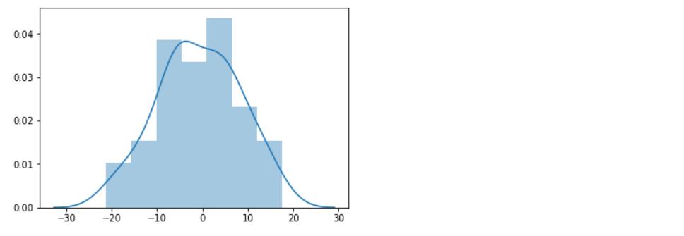 Rozkład normalny w Python