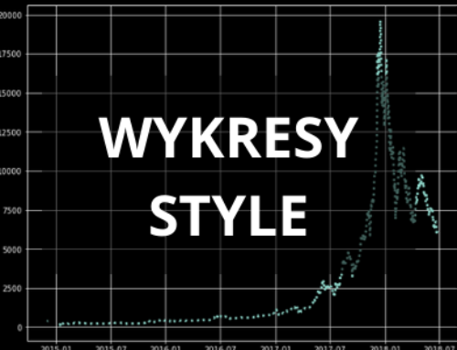 matplotlib – style wykresu
