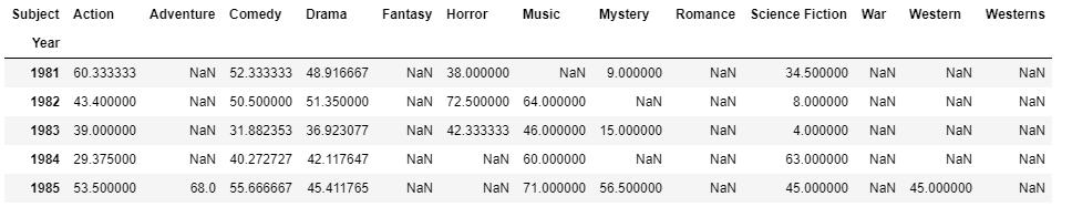 python pivot table tabela przestawna